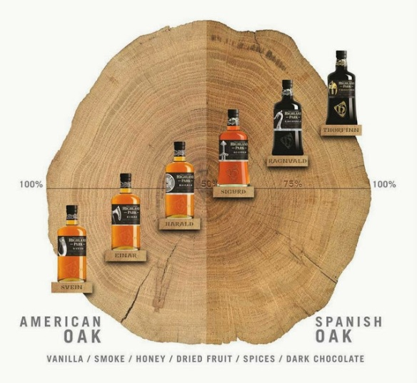 Highland Park_Warrior Wood Percentage