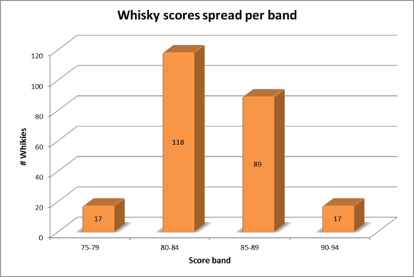 The Smoky Drams whsiky score spread